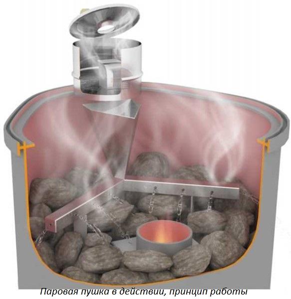 Автоматическая подача воды на каменку своими руками 4